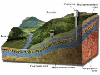 Очистка воды из скважины в Одессе